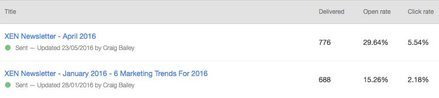 Testing Unbranded emails