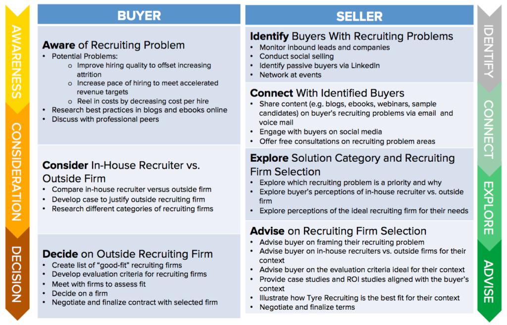 Inbound Sales Buyer Seller Journey