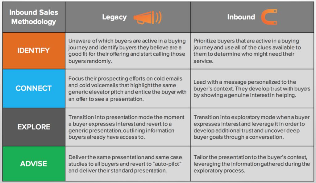 Inbound Sales versus Legacy Sales