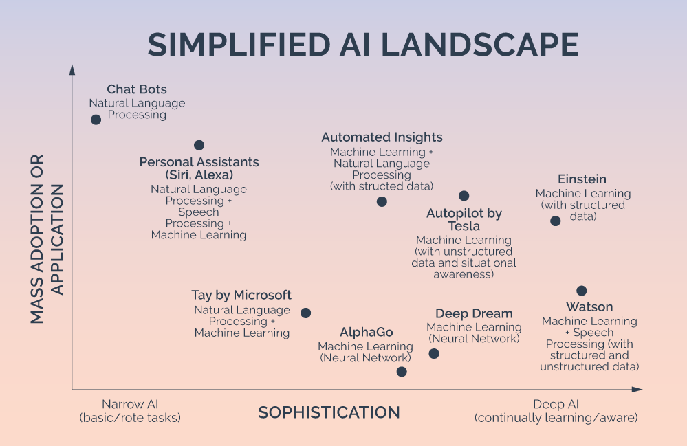 AI Simplified AI Landscape