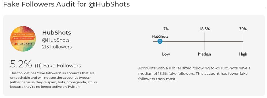 Fake Follower Audit for hubshots SparkToro