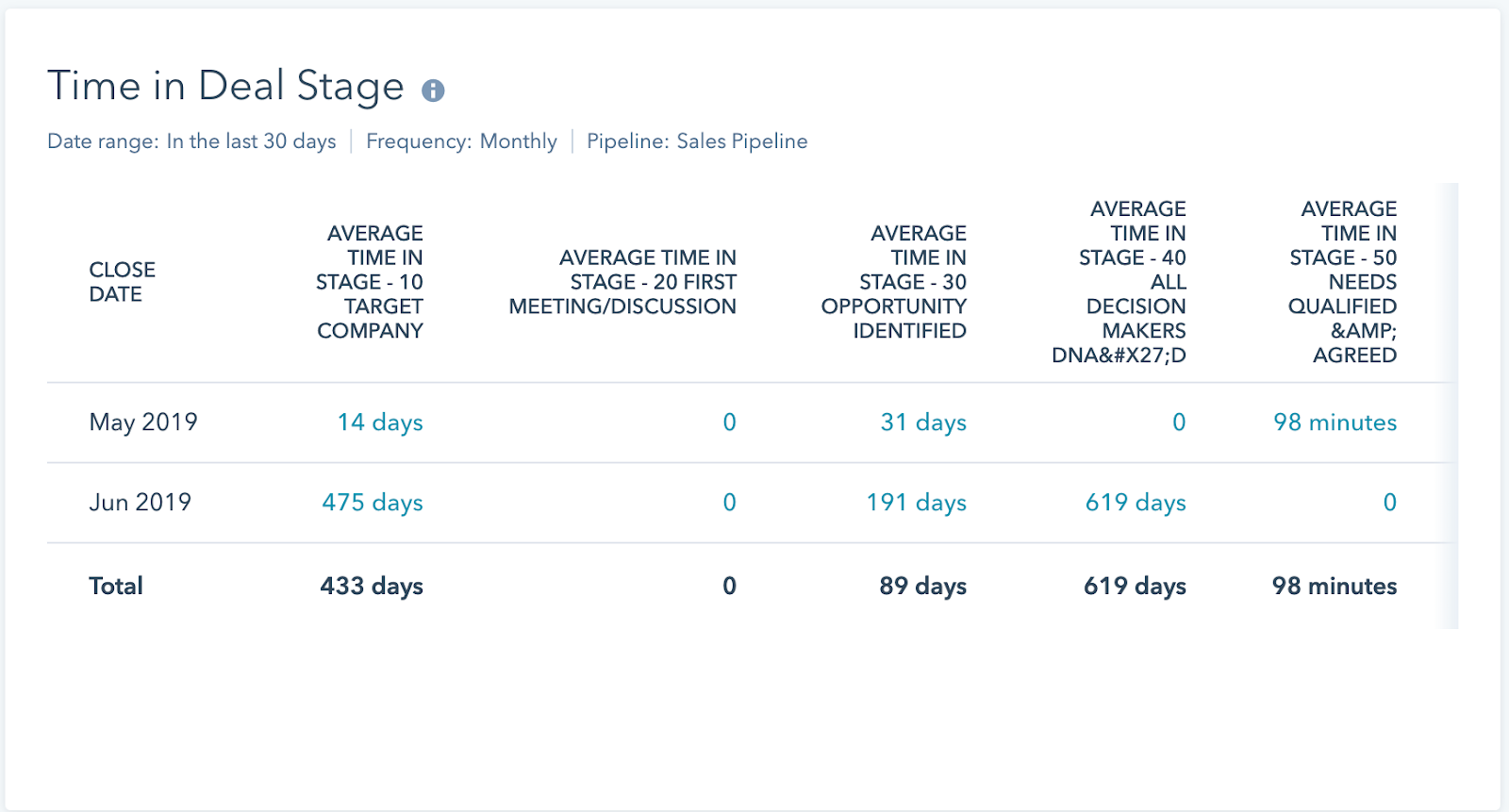 Reports dashboard 11