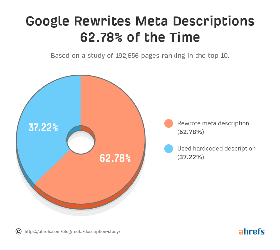 ahrefs meta descriptions rewrite