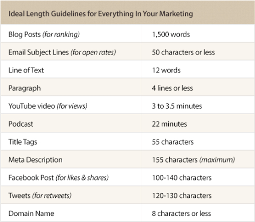 content length guidelines