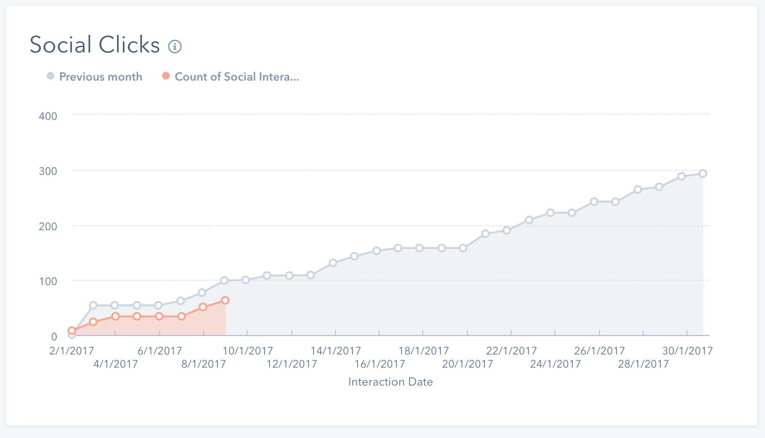 hubshot social click widget