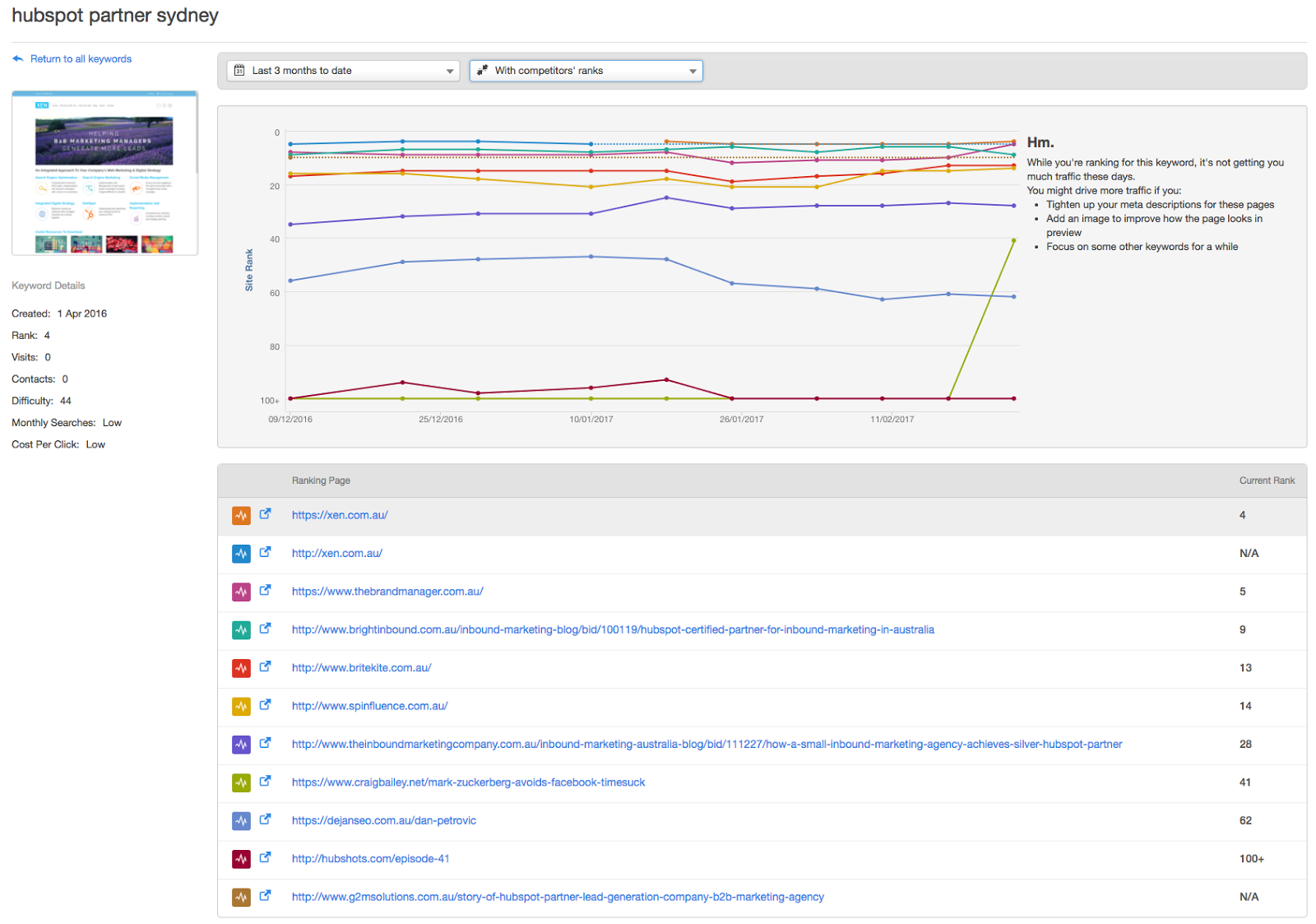 hubspot keyword tool