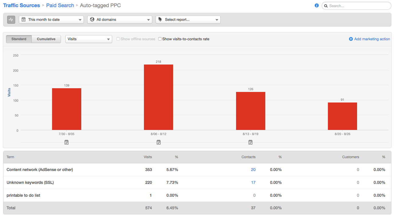 hubspot source report adwords search display
