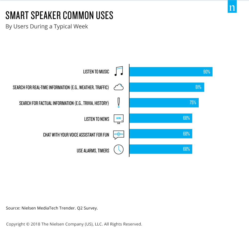 smart speaker common uses
